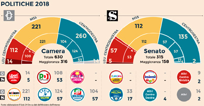 Elezioni italiane quadro sinottico 1861 2018 for Composizione della camera dei deputati