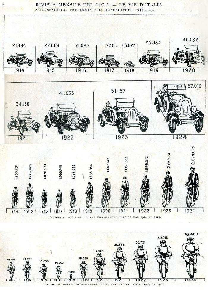 auto - prezzi delle auto anni 1959